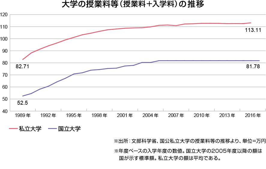 大学の授業料等(授業料+入学料)の推移のグラフ